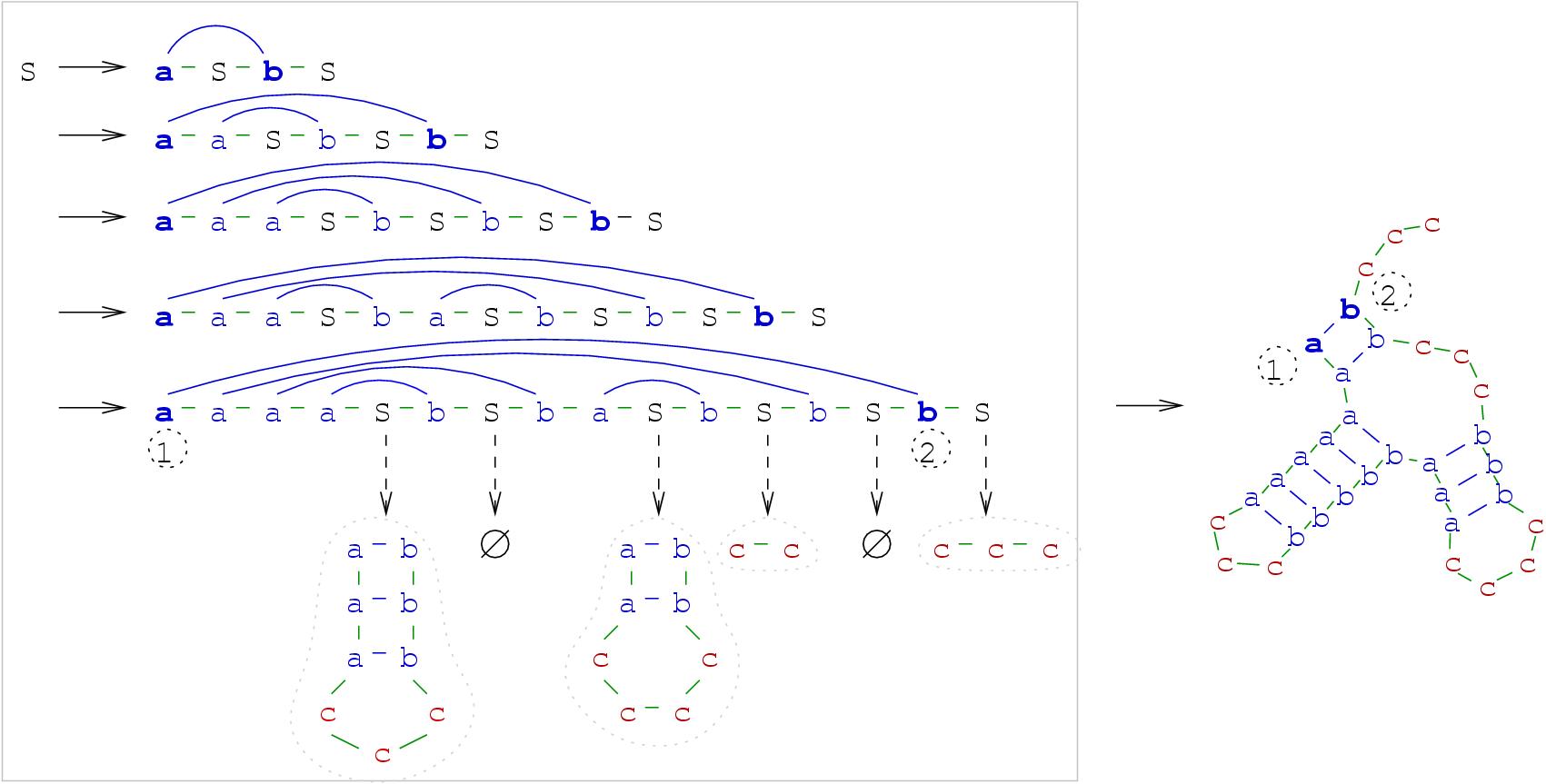 The grammar package context free grammarscfg image longrangeinteraction biocorpaavc