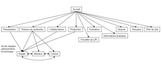 Plan du site laboratoire de recherche en informatique for Recherche de plan